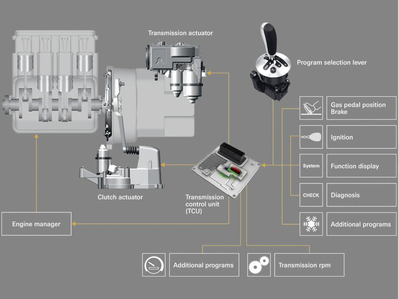Amt Diagram on Engine Control System Block Diagram